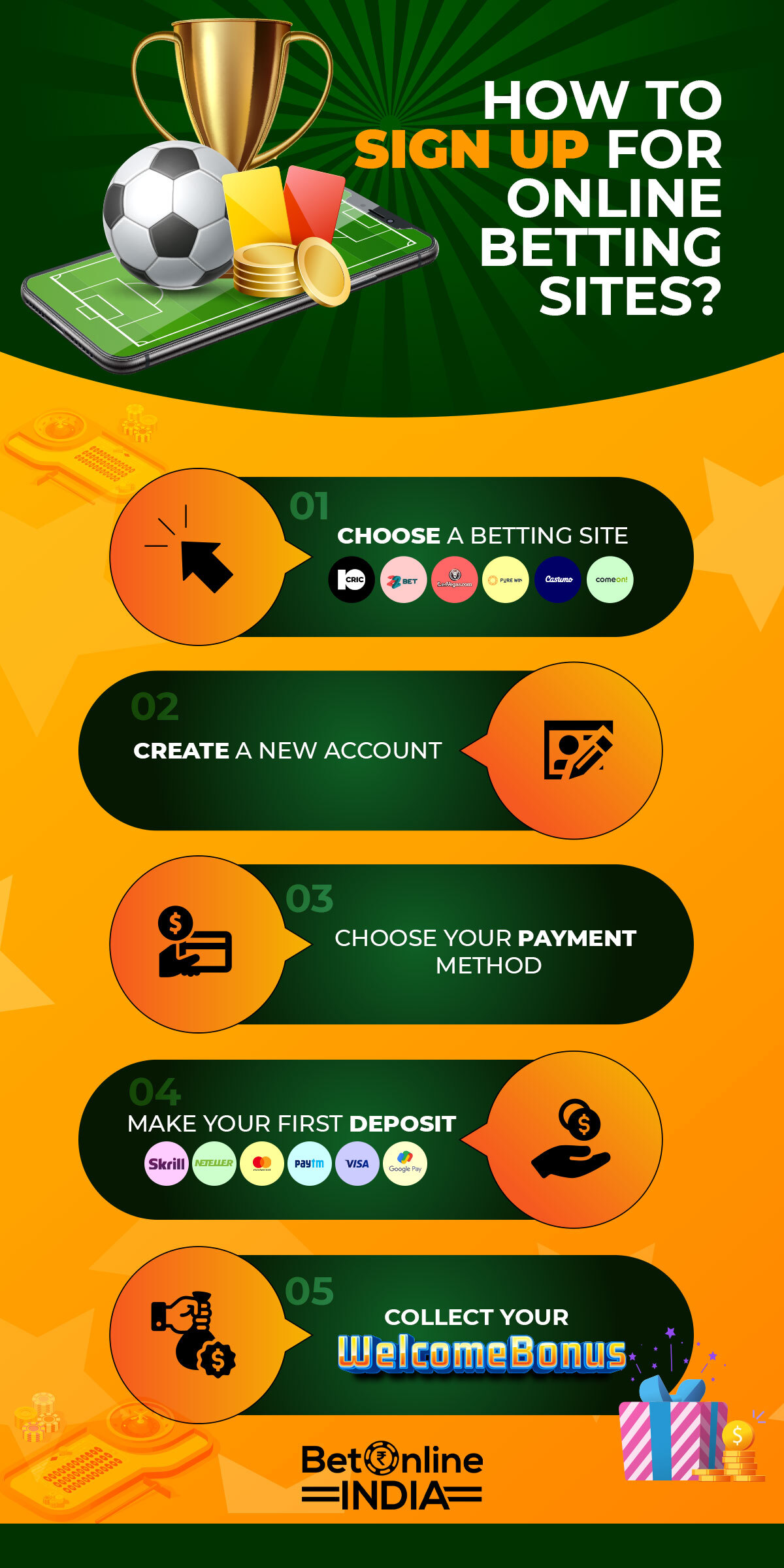 infographic about sign up on betting sites in india
